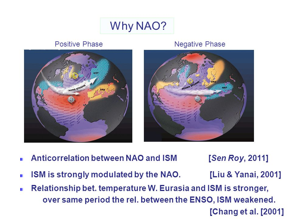 Why NAO Anticorrelation between NAO and ISM [Sen Roy, 2011]